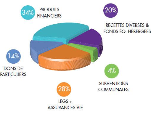 Graphique de répartition des sources de financement de l'Ircl (moyenne sur 5 ans)